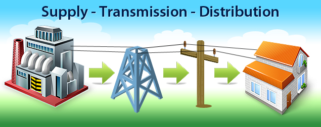 an analysis of electric power industry deregulation Electric power industry 67 persistence of cost-based competitive advantages and disadvantages in markets for electric power our main empirical findings are as follows.